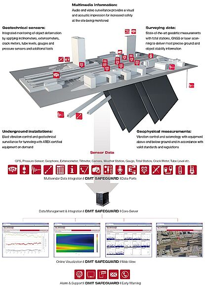 DMT Geotechnical Monitoring – Project Illustration